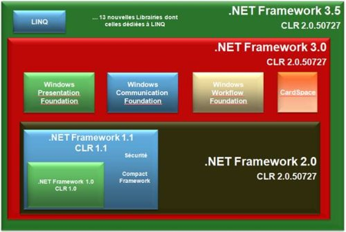 telecharger net framework 3.5 gratuit