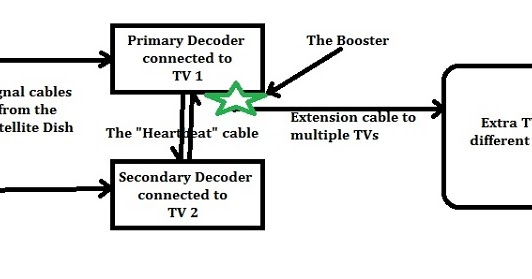 how to distribute your two dstv extra view decoders to