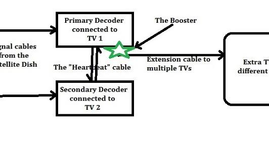one hd tv guide perth