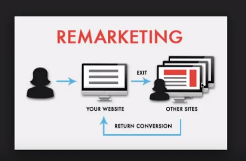 seo remarketing google