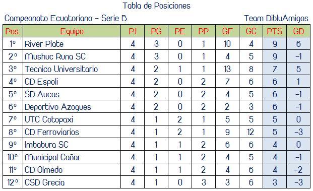 Tabla De Posiciones Ecuador Futbol | newhairstylesformen2014.com