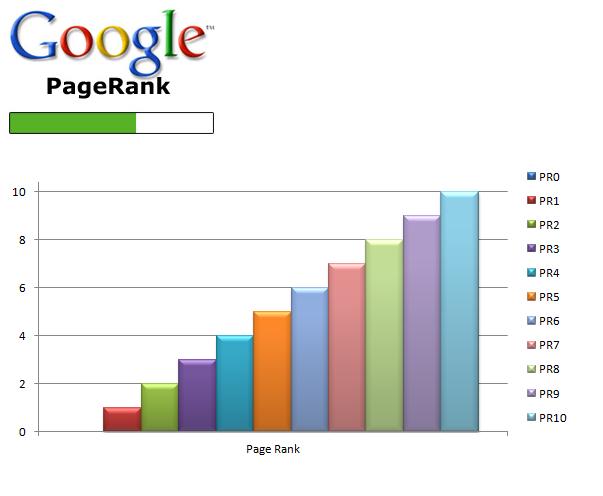 Google Page Rank Chart