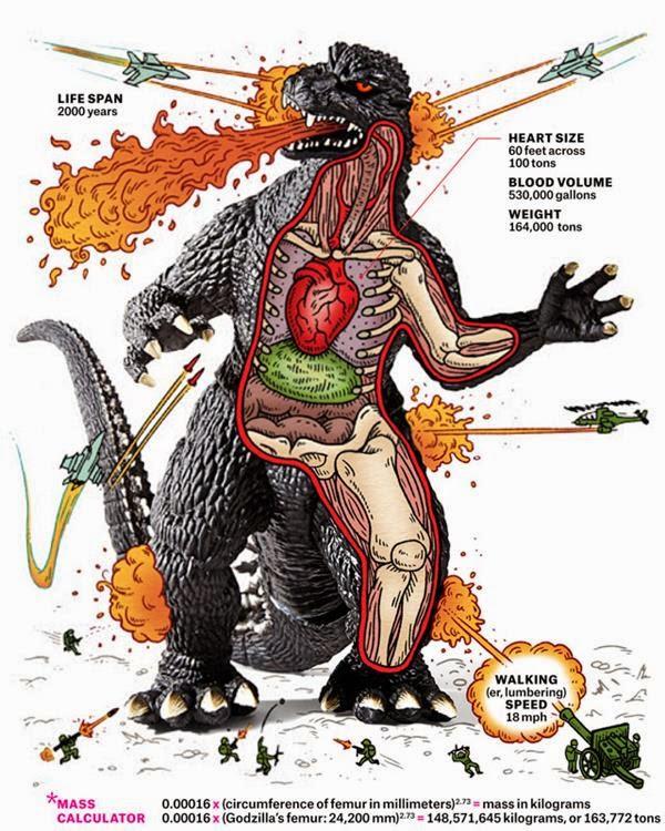 Como sería la anatomía de Godzilla? - Un Geek Con Barba