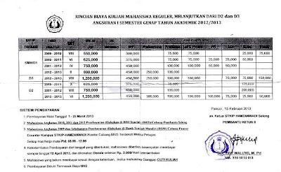 Rincian SPP STKIP Hamzanwadi Selong Semester Ganjil 2013/2014