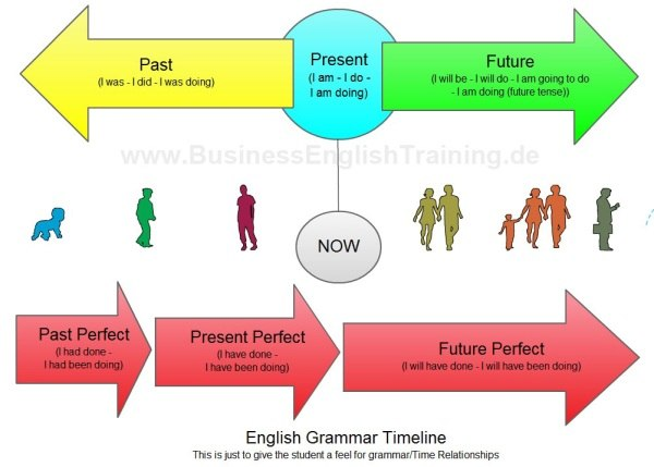 grammatical tenses and pp Learn the basics to advance of simple tense and tense verbs for improve english grammar slideshow 1409504 by englishleap.