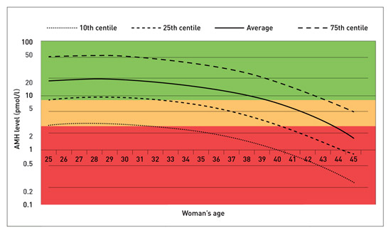 amh level by age chart: The pregnancy hope and beyond