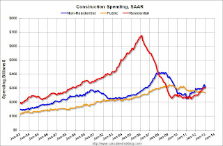 Private Construction Spending