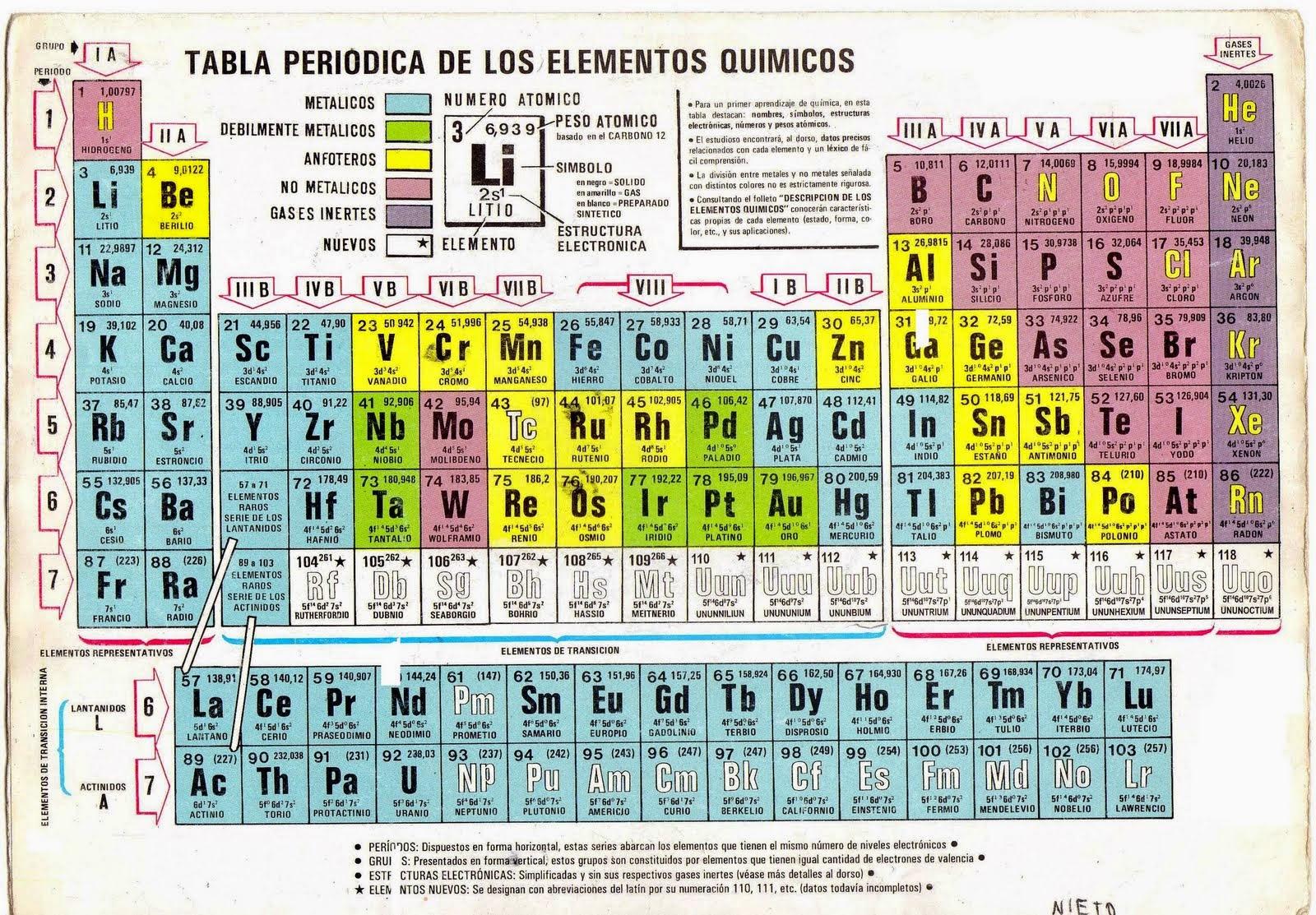 Mendeliev y su tabla peridica teoria atomica a finalizar el siglo xix el descubrimiento de la radiactividad por becquerel y los primero aos del siglo xx con la contribucin de max planck urtaz Images