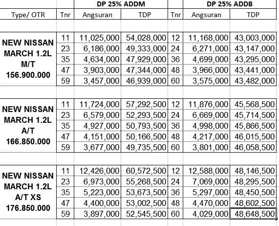 Dp dan Cicilan Nissan March 2015