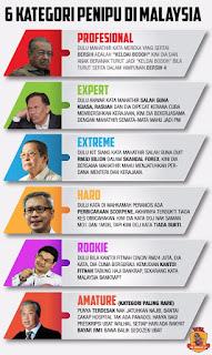 Enam Kategori Penipu Di Malaysia