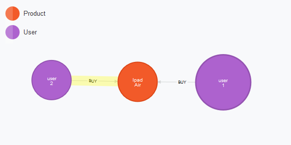 neo4j create query - graph result