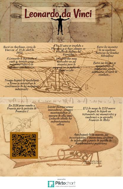 Infografía de Leonardo da Vinci. Infographic. Piktochart