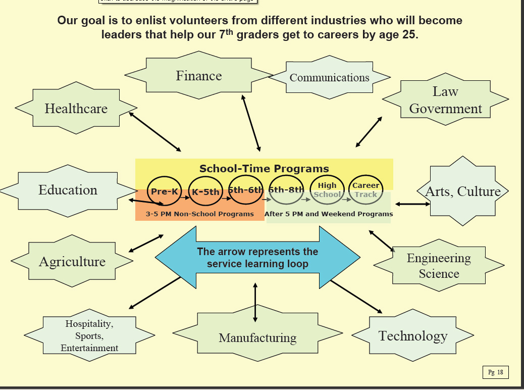 tutor mentor institute llc  if cyc and other youth serving non profits were to create a network analysis map showing the business interests of their board and volunteer base