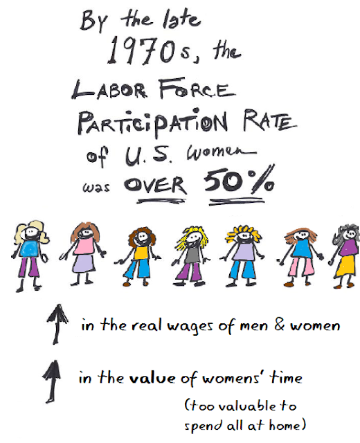 By 1970, over 50 percent of women were in the labor force