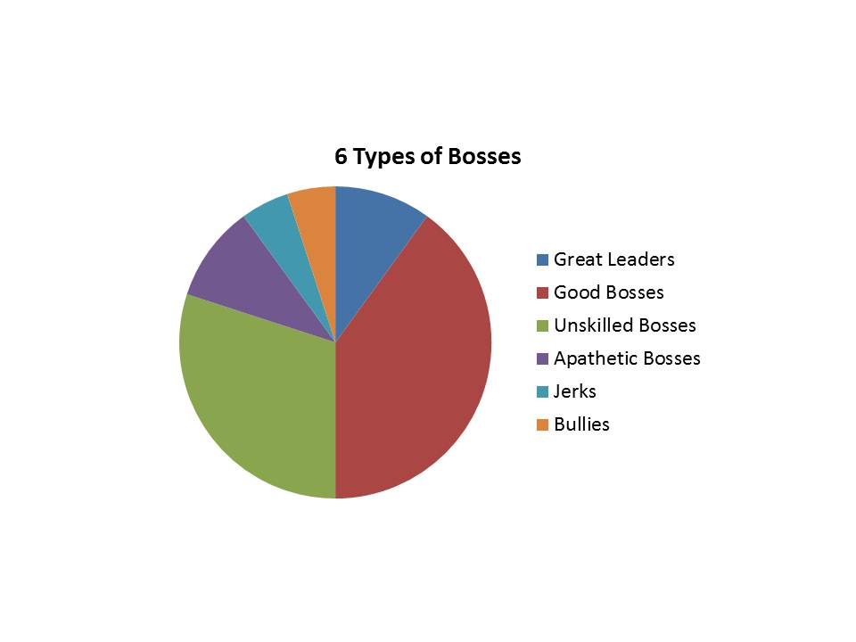 Great Leadership 6 Types Of Bosses