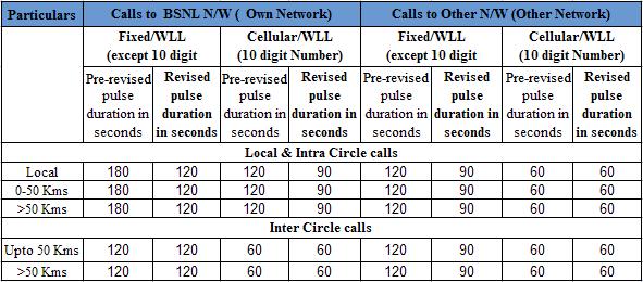 bsnl-landline-pulse
