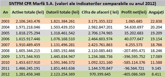Indicatori de activitate ai CFR Marfă S.A. între anii 2003-2012