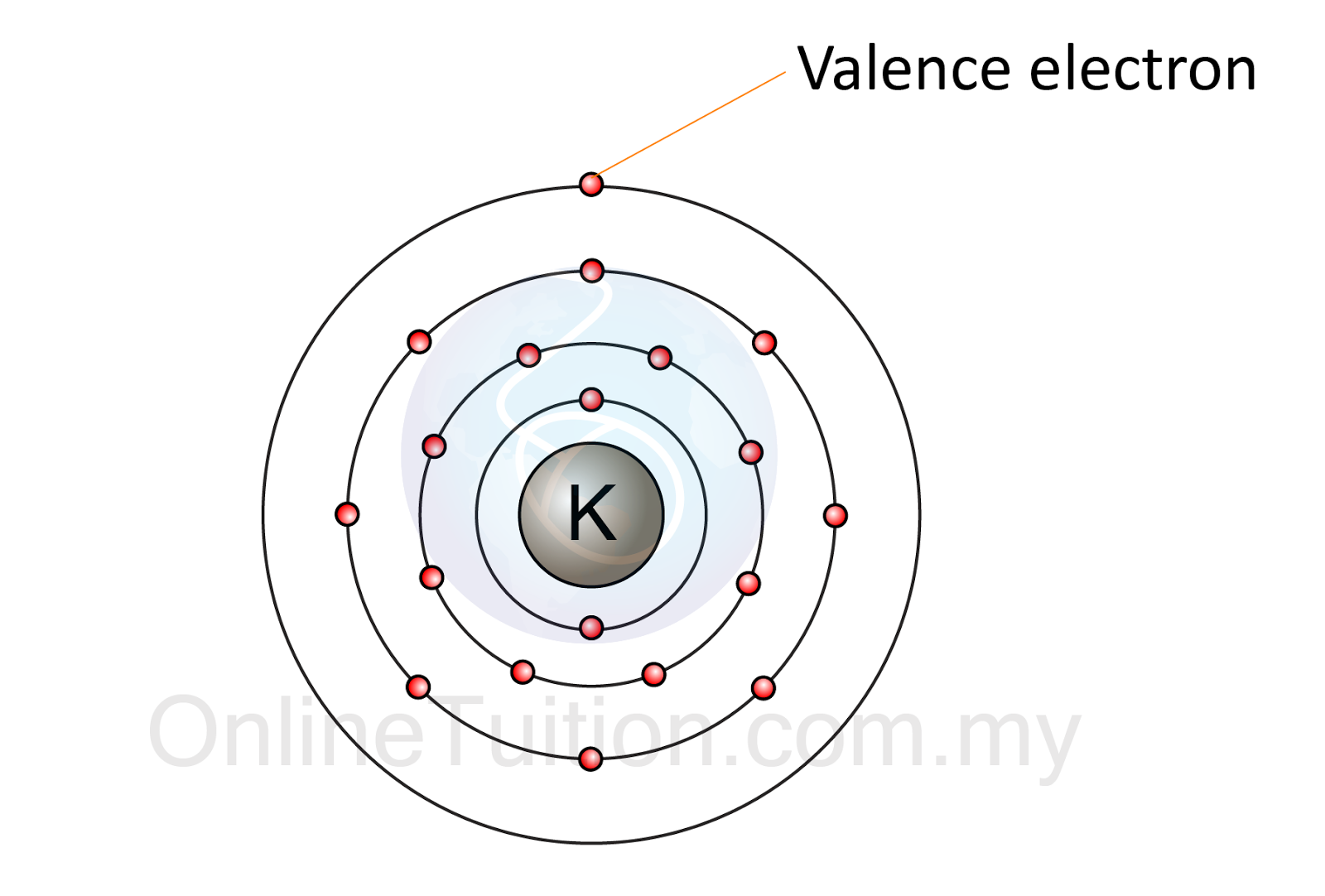 How do you count valence electrons of transition metals?