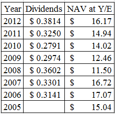 DIVACH 18 New Names for the 2013 Dividend Achievers List