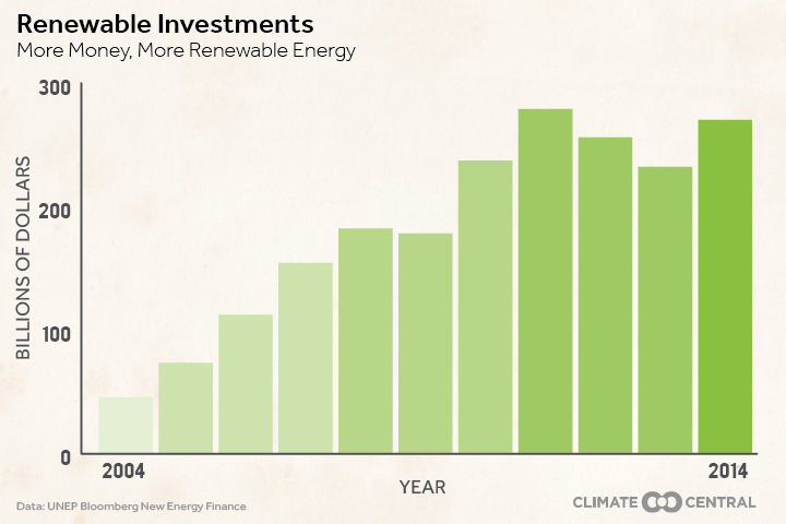 Renewable Investments (Credit: climatecentral.org / UNEP Bloomberg New Energy Finanace) Click to Enlarge.