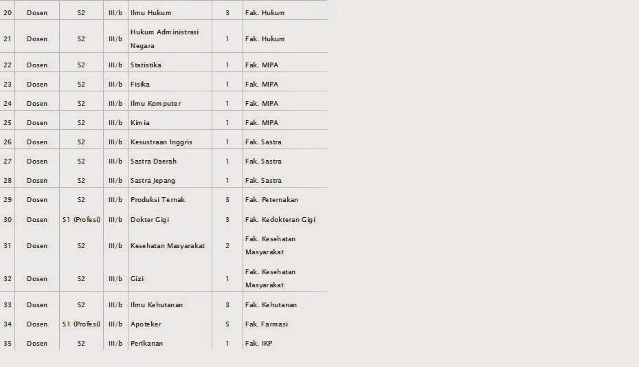 Seleksi CPNS Universitas Hasanuddin Tahun 2014