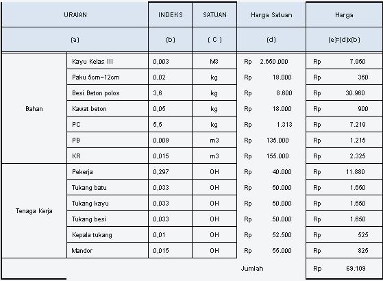 Info Harga Bahan Bangunan Harga Borongan Pekerjaan Bangunan | Share