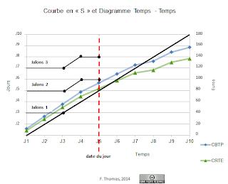 """Courbe en """"S"""" ; Diagramme Temps Temps"""