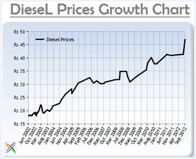 Diesel Price Hike in India Fuel New Delhi Latest Bangalore Chennai Oil Today cost/rates