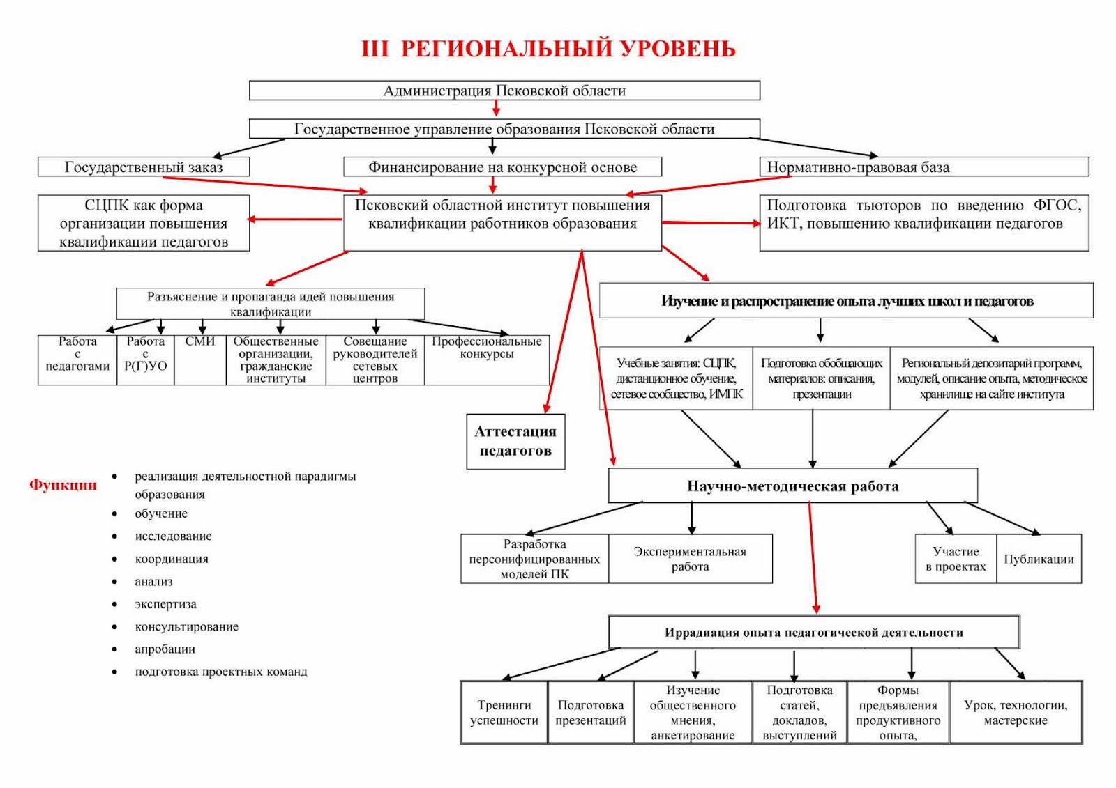 polozhenie-o-tsentre-povisheniya-kvalifikatsii
