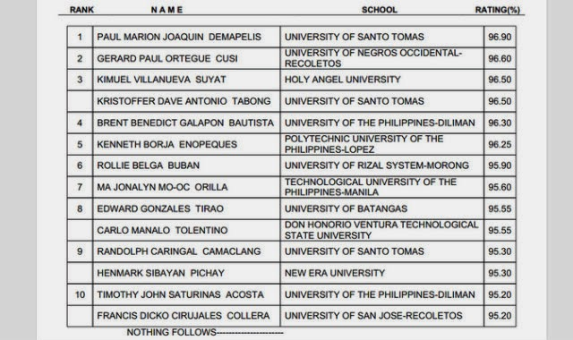 Top 10 November 2013 civil board exam