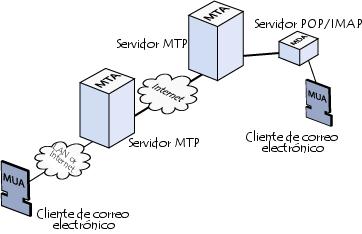 Servicio e mail como funciona e mail for Protocolo pop