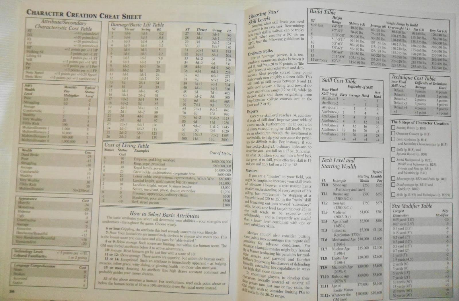 gurps basic set characters pdf
