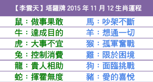 【李雲天】塔羅牌2015年11月12生肖運程