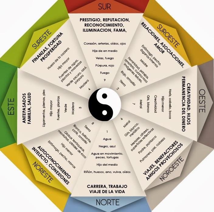 El arte milenario del feng shui recuperando nuestra esencia for El arte del feng shui