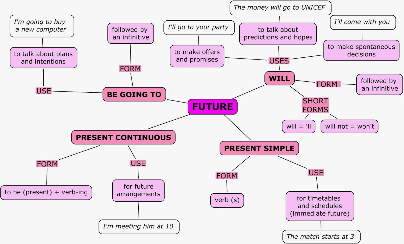 Future perfect tense схема