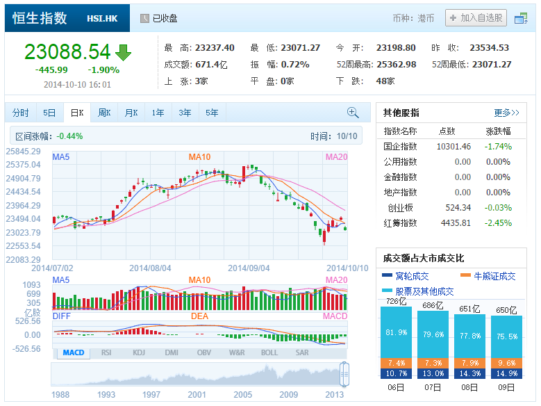 中国株コバンザメ投資 香港ハンセン指数20141010