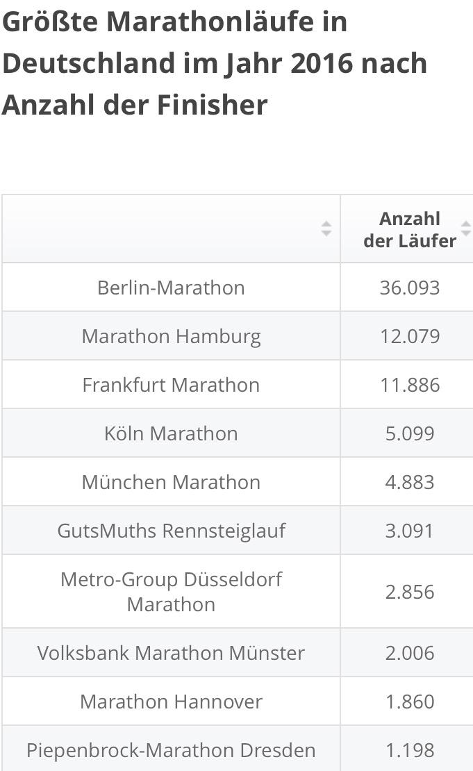 """""""Hitliste"""" Marathon Deutschland"""