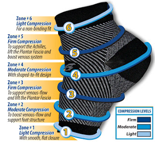 Compression Plantar Fasciitis Socks Sleeve Review