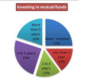 investing in mutual funds The smi funds exist to automate, and potentially improve upon, sound mind investing strategies that investors might find difficult and time-consuming to implement on.