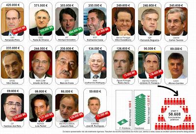 Salários milionários chulos