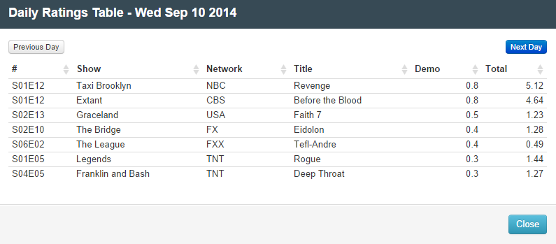 Final Adjusted TV Ratings for Wednesday 10th September 2014