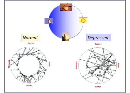 Depressão desajusta relógio biológico