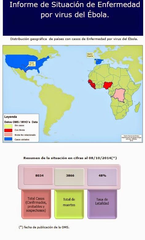 Informe de situación de enfermedad por virus del ébola
