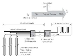Esquema de Funcionamiento de Cimentaciones Activas