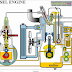 شرح اجزاء محرك الديزل والاشواط الاربعة