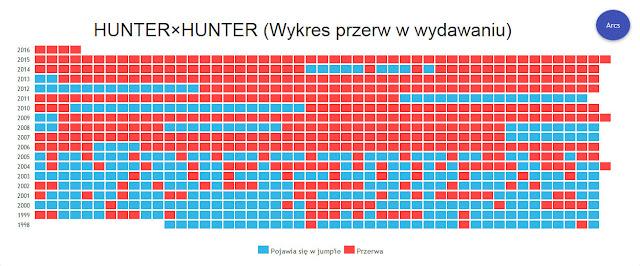 Wykres obrazujący przerwę w wydawaniu mangi Hunter x Hunter