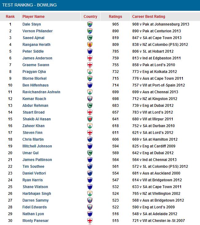 ICC-Test-Bowler-Ranking