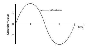 Klirrfaktor band name meaning - Total harmonic distortion - Ideal Sine Wave