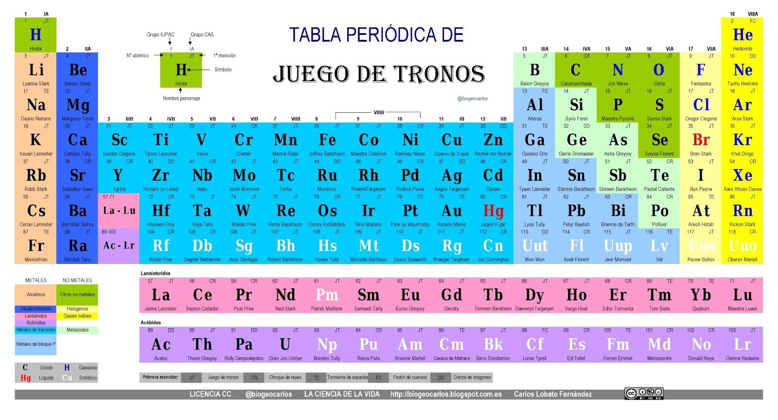 Escuela normal superior maria auxiliadora de girardot la tabla la tabla periodica urtaz Choice Image