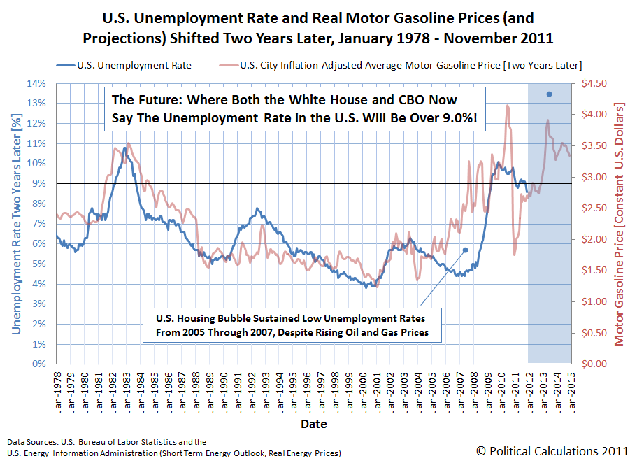 U.S. Unemployment Rate and Real Motor Gasoline Prices (and Projections) Shifted Two Years Later, January 1978 through November 2011
